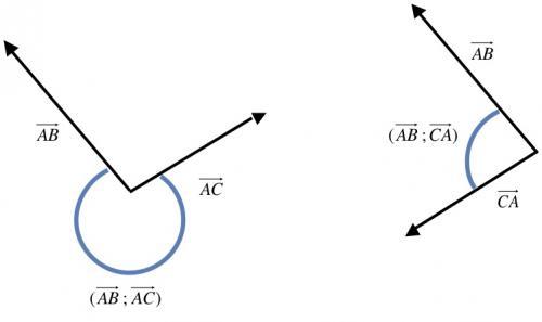 Angle entre vecteurs
