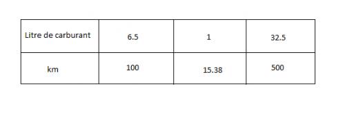 Calculs En Utilisant Le Tableau De Proportionnalite Forum Mathematiques