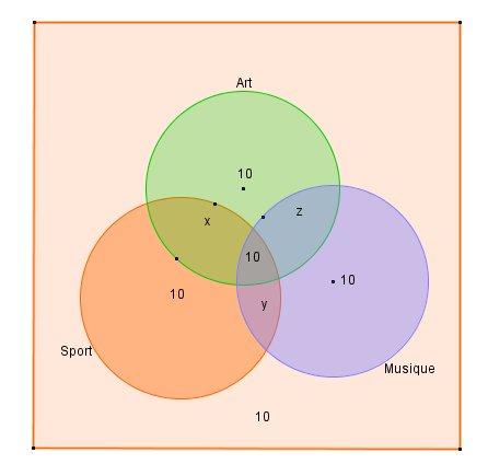 Diagramme de venn forum mathmatiques fichier math ccuart Images